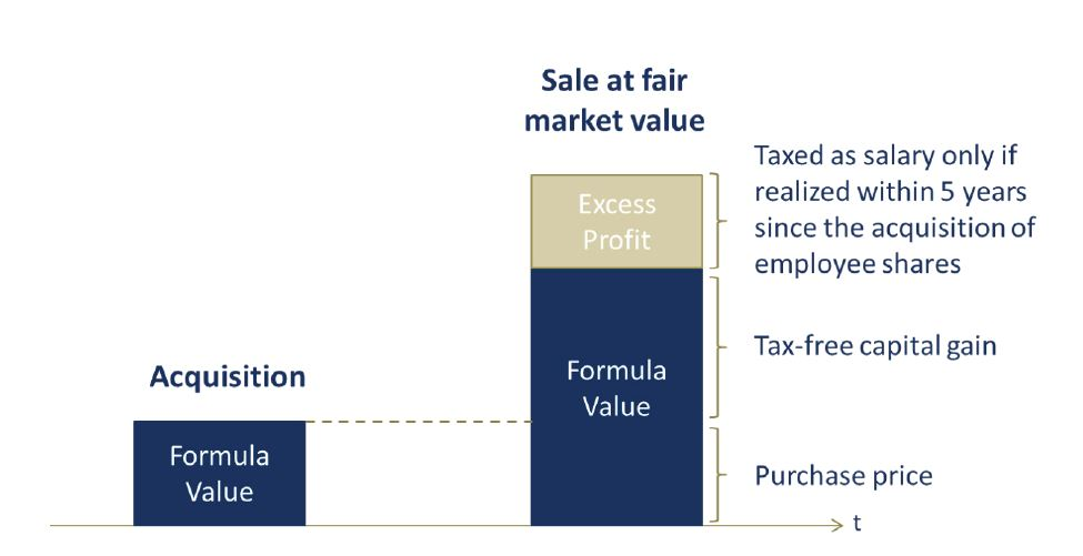Tax relief in startups and non-listed companies